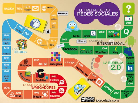 La historia de las Redes Sociales (Parte III)