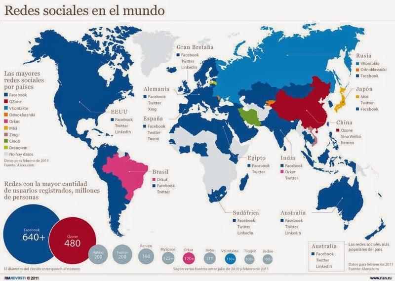 Redes Sociales y su distribución mundial
