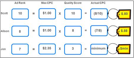 como calcular el CPC