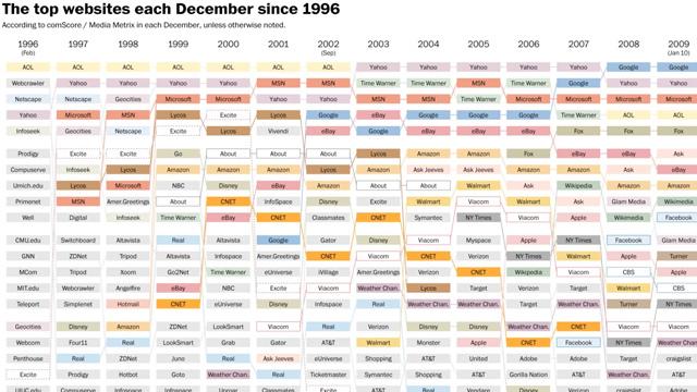 Los 20 sitios web más populares año con año desde 1996
