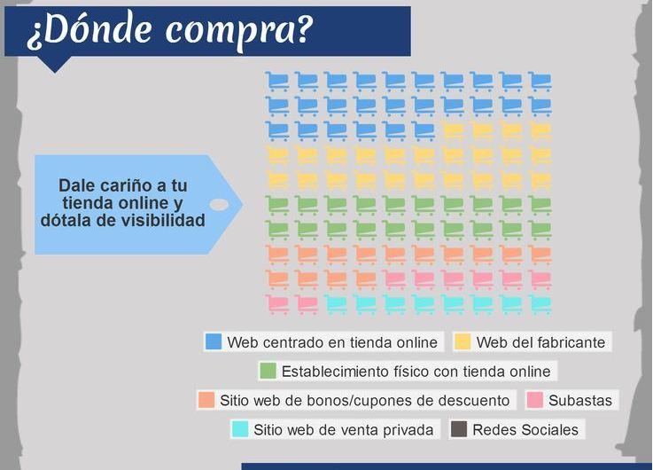 El e-commerce y sus características (Infografía)
