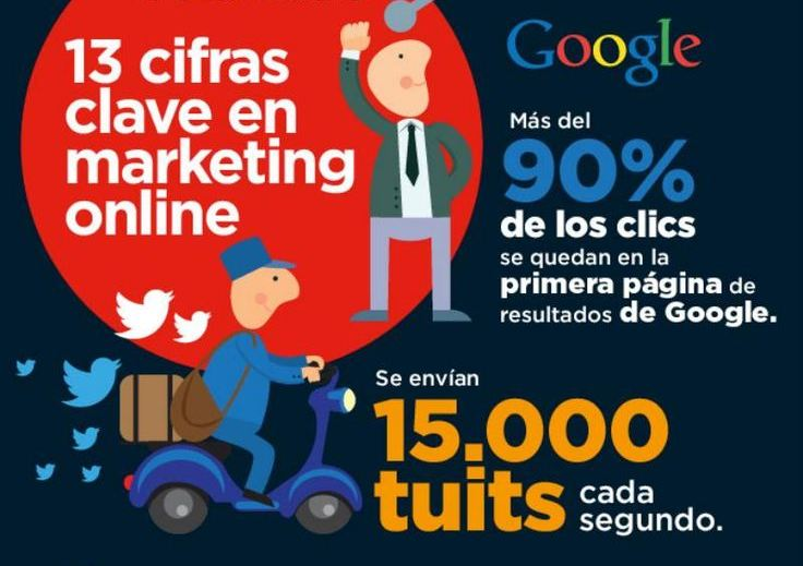 Marketing Digital y algunas cifras de importancia (Infografía)