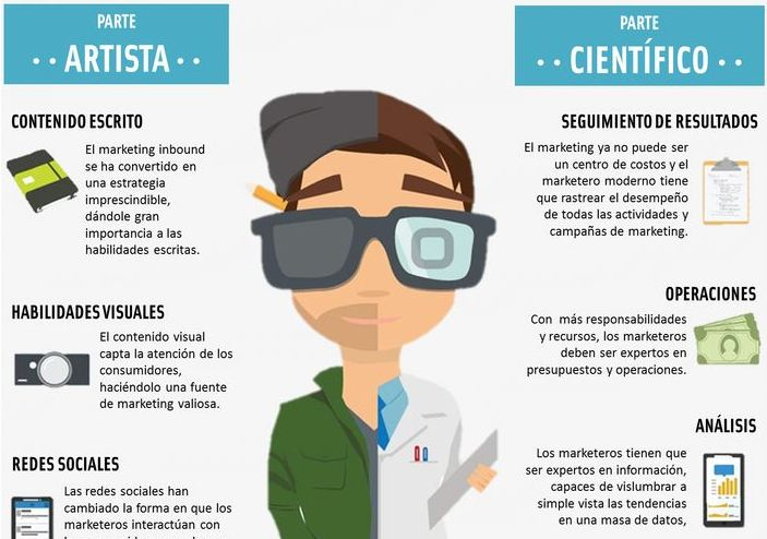 Características de un buen profesional del marketing (Infografía)
