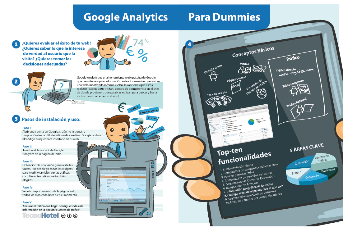 Google-Analytics-para-dummies