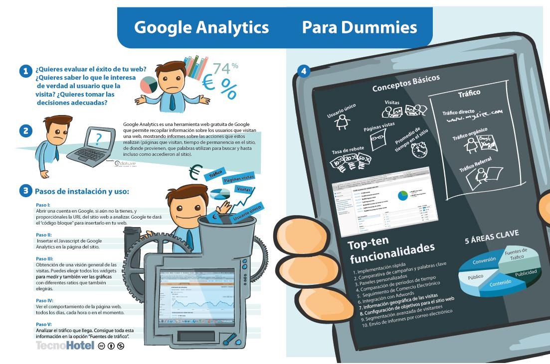 Google-Analytics-para-dummies