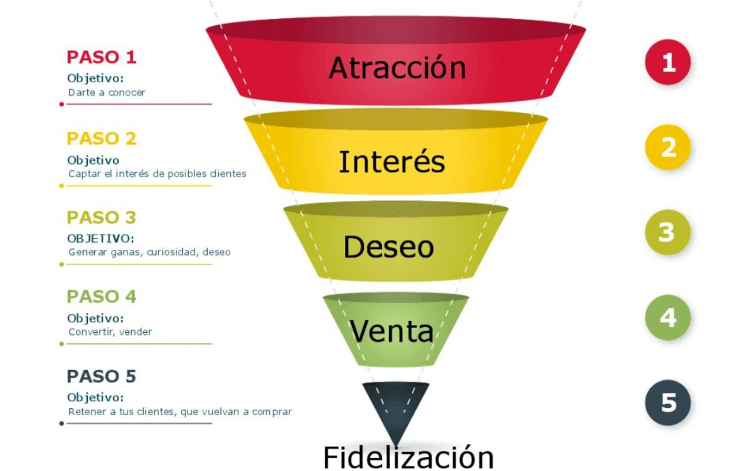 ¿Aún está vigente el embudo de marketing?